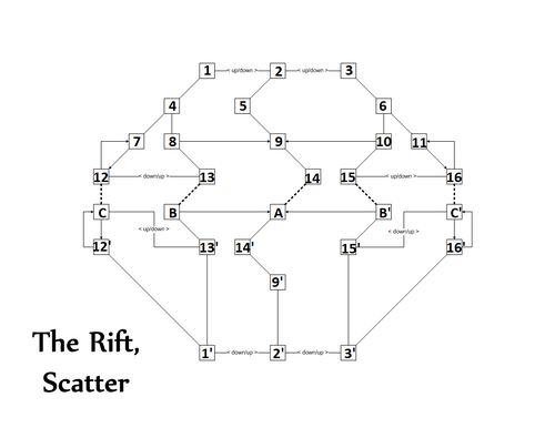 TheRift-Scatter-Numbered.png
